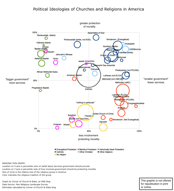 Comparison Graph of American Church Political Leanings