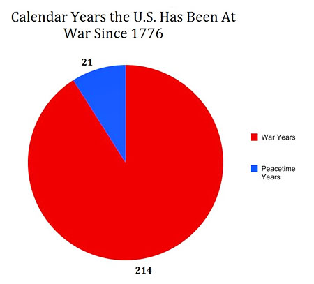 USA has been at War for 200+ years since founded