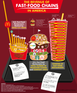 Americans spend nearly 3k annually on fast food